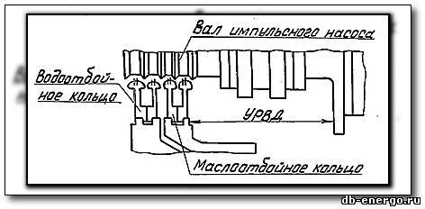 Формуляр №3 Зазоры проточной части ЦВД