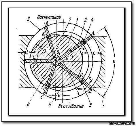 Пластинчатые насосы и гидромоторы