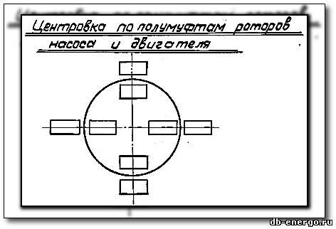 Формуляр зазоров насоса сырой воды НДВ турбоустановки с турбиной К-300-240 ЛМЗ