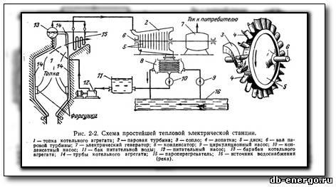 Тепломеханическое оборудование тепловых электростанций - Бордюков А. П., Гинзбург-Шик Л. Д.