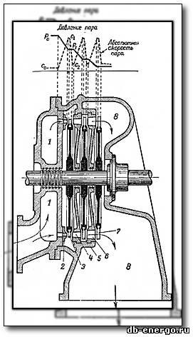 Паровые турбины и конденсационные устройства С.М.Лосев