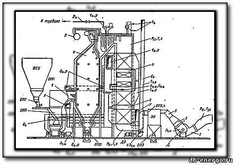 Теплотехнические испытания котельных установок 1977
