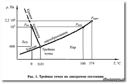 Физические свойства газов и жидкостей 2001 С.В. Богословский