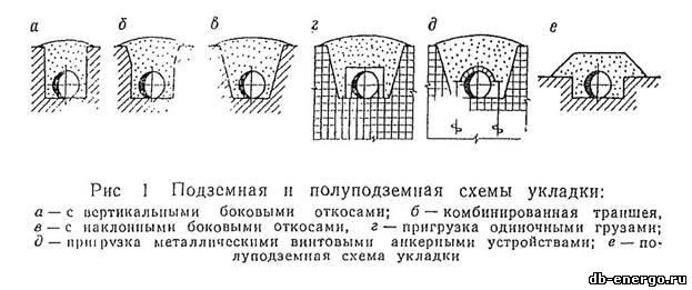 Бабин Л.А. Типовые расчеты по сооружению трубопроводов 1979